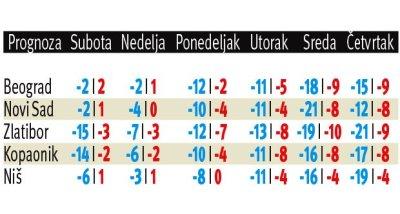 zima-sneg-hladnoca-zahladenje-niske-temperature-1419632058-602573